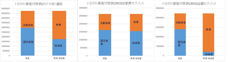 toyota_2015_balance_sheet_segment