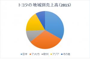 toyota_2015_segment_place