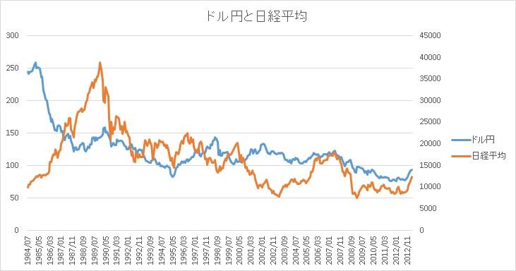 Nikkei_DollarYen