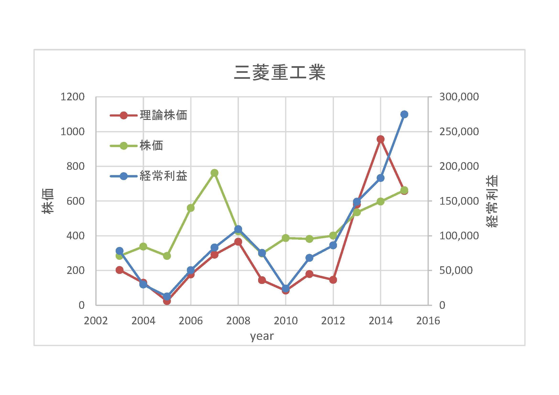 三菱重工業-理論株価2003-2015