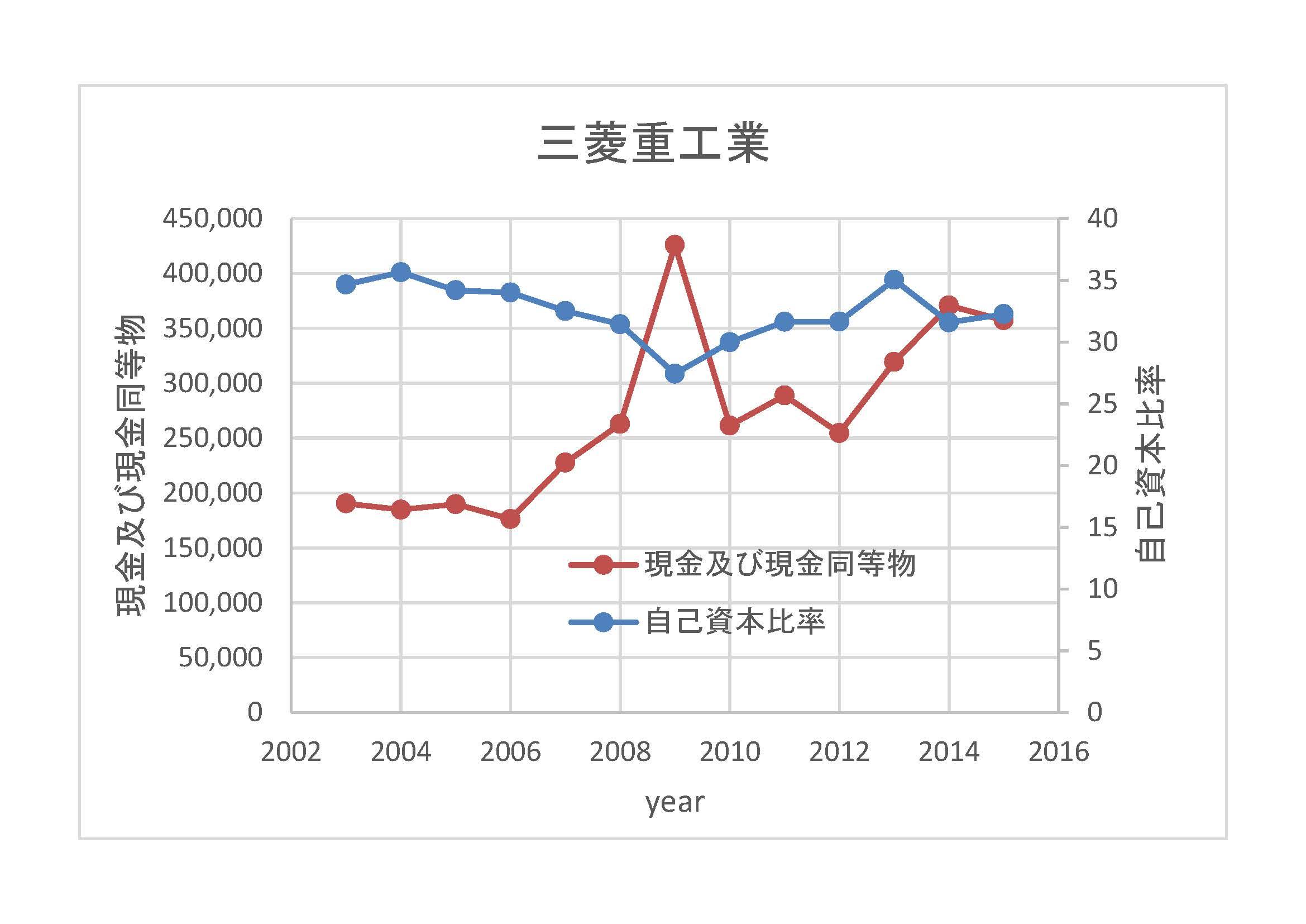 三菱重工業-自己資本比率2003-2015