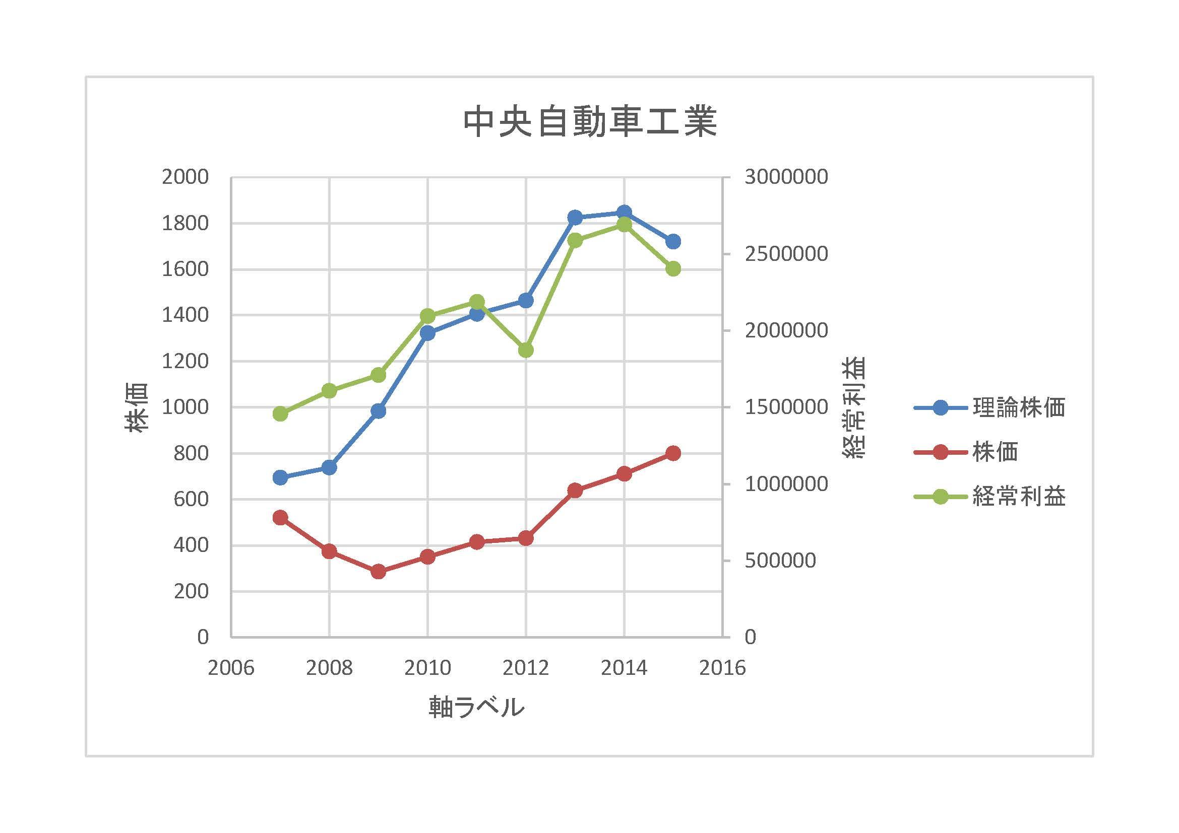 中央自動車工業-理論株価