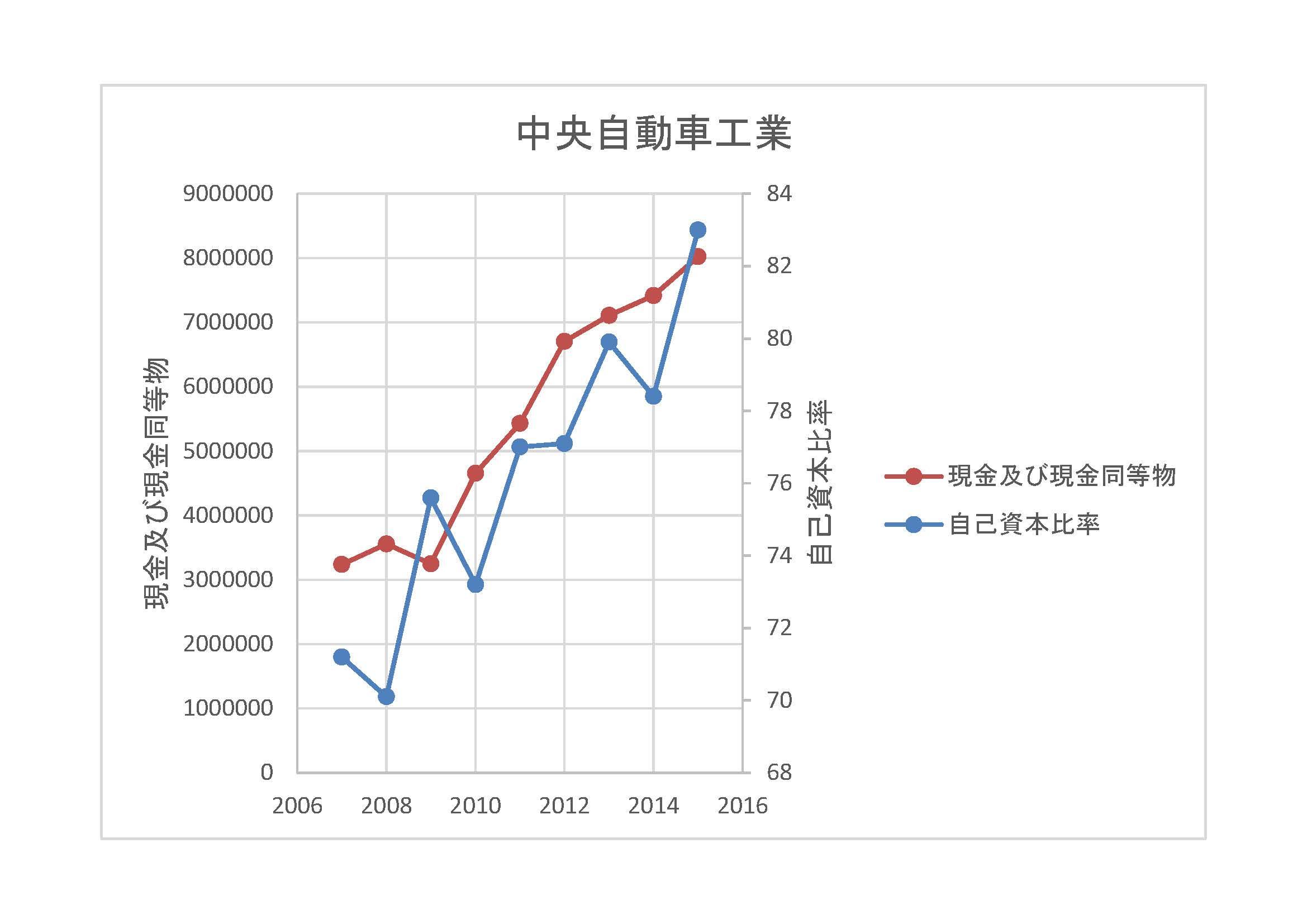 中央自動車工業-自己資本比率