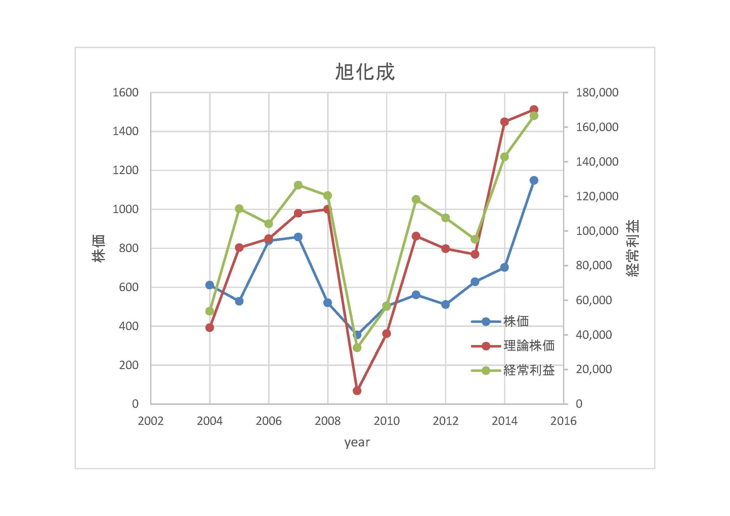 旭化成-理論株価