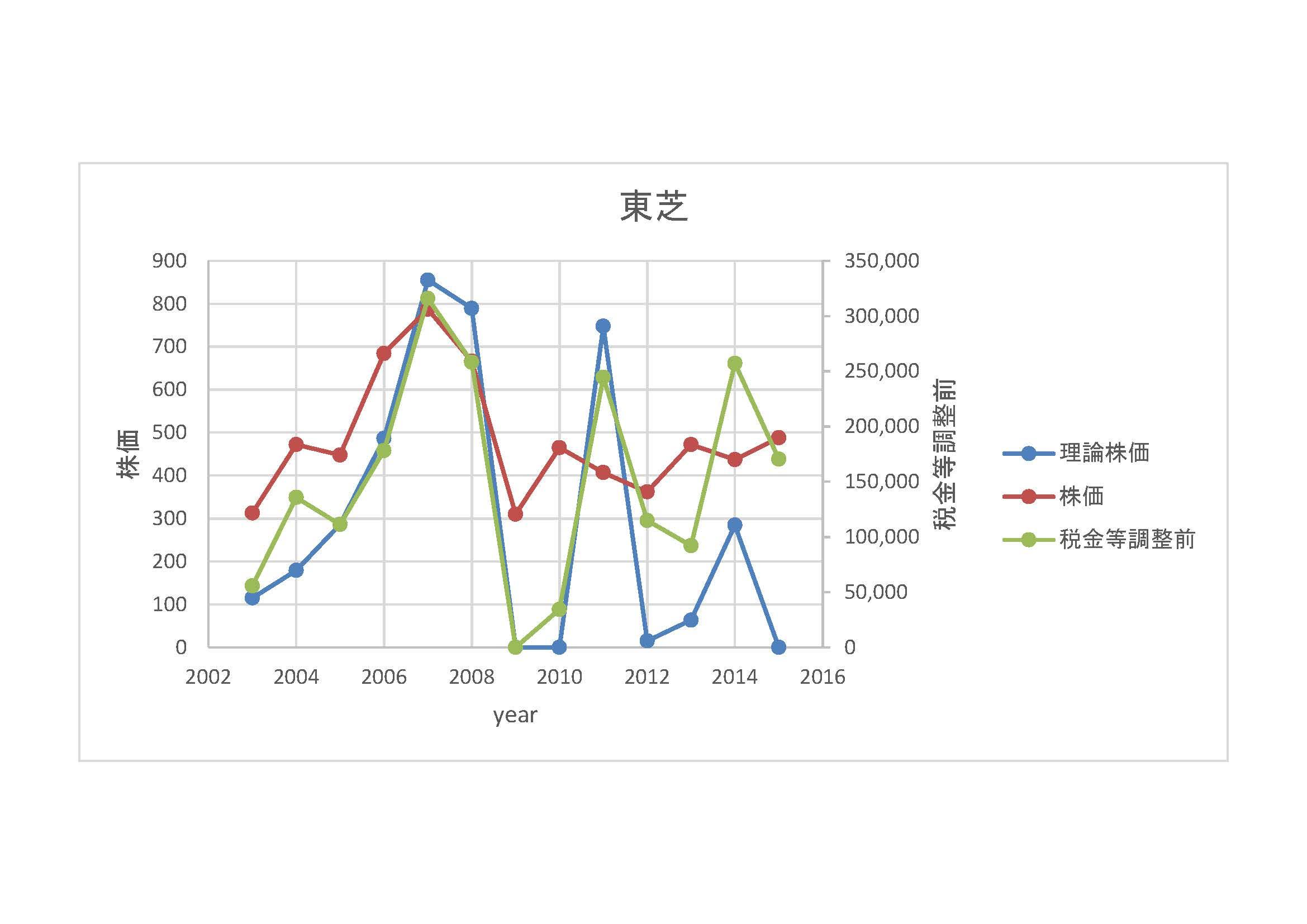 東芝-理論株価