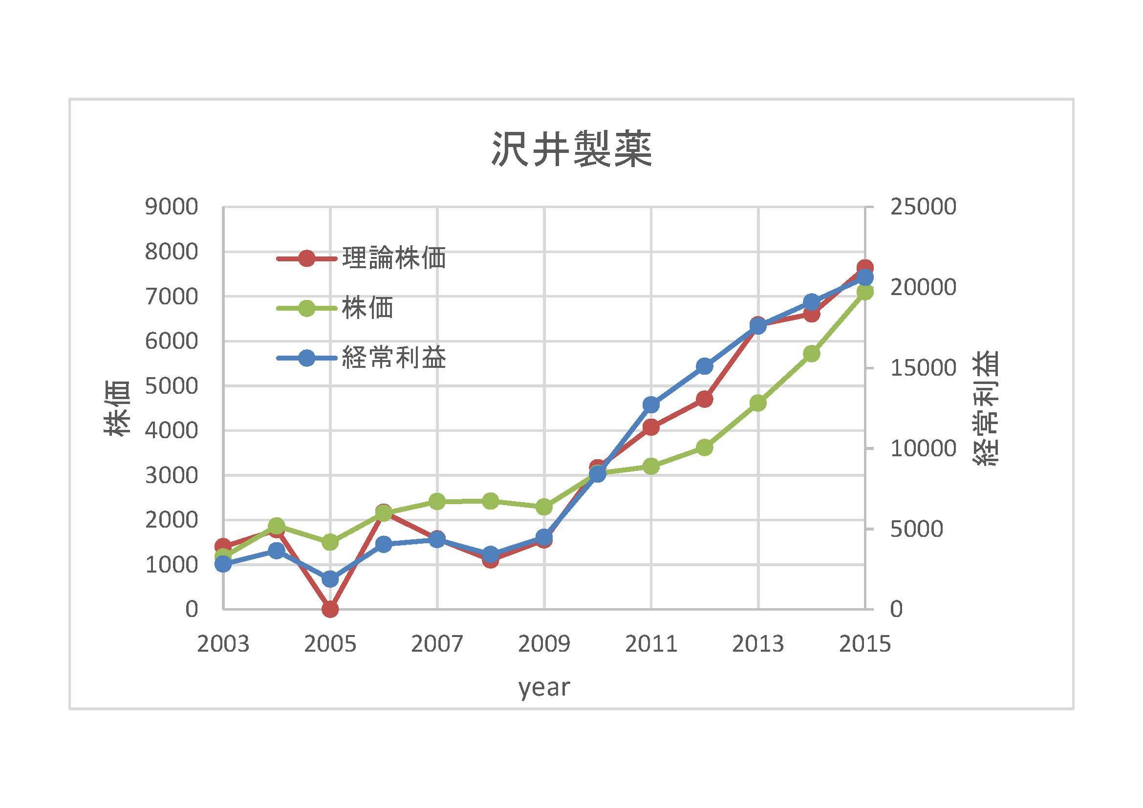 沢井製薬-理論株価