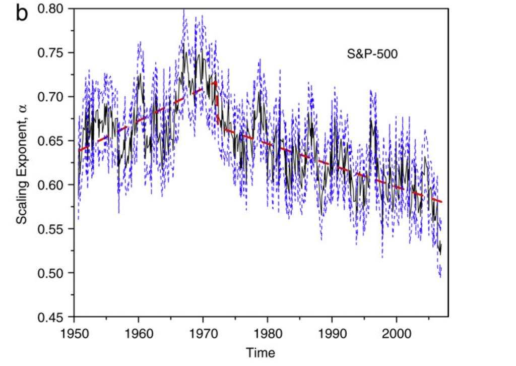 ハースト指数S&P