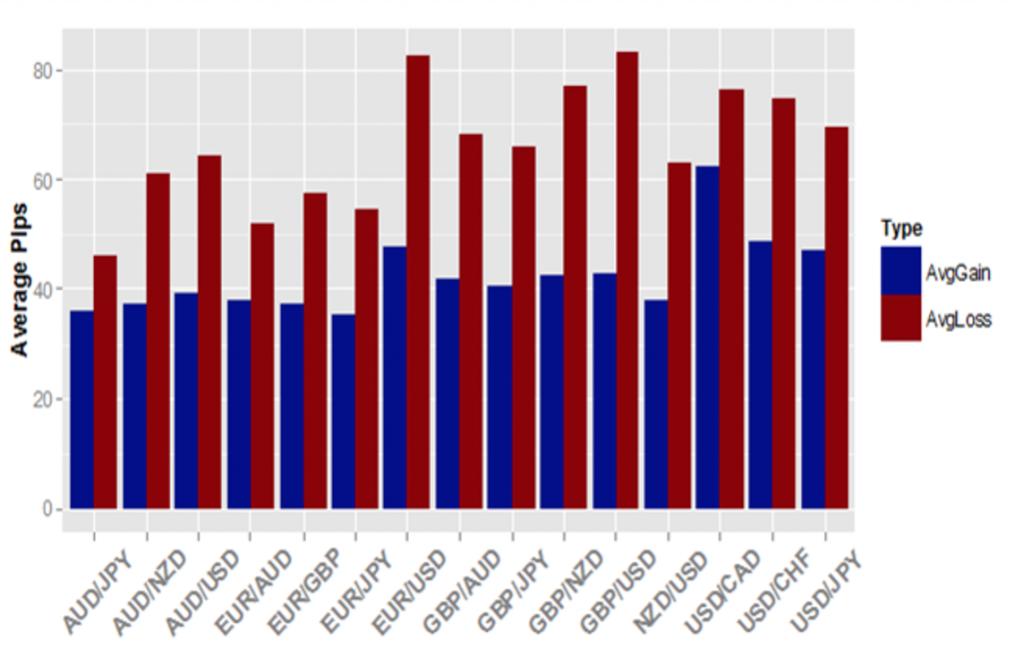 FX平均損益