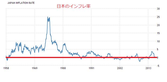 日本インフレ率長期