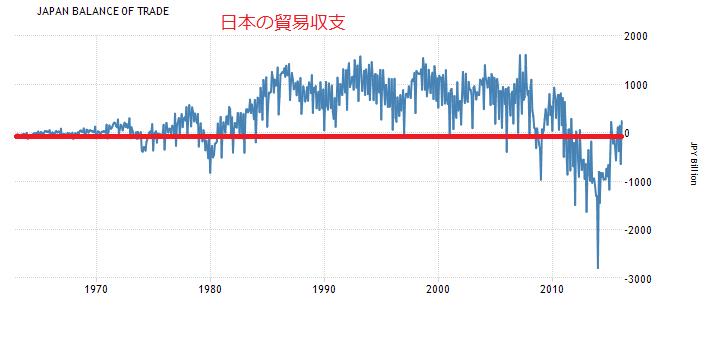 2016-3-28日本の貿易収支