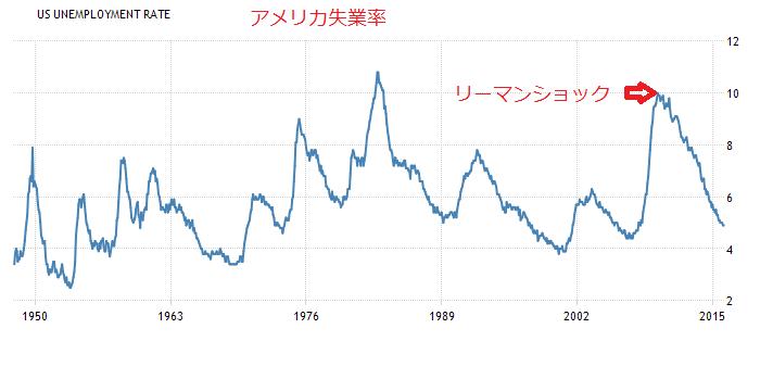 2016-3-26アメリカ失業率