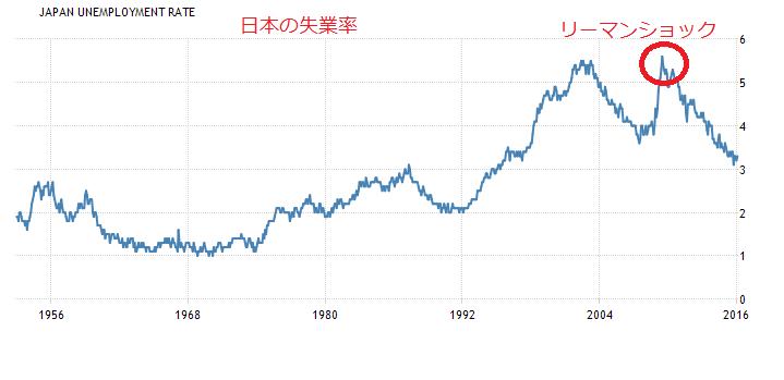 日本失業率