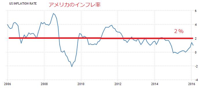 2016-3-26アメリカのインフレ率
