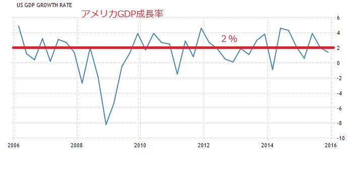 2016-3-26アメリカGDP成長率