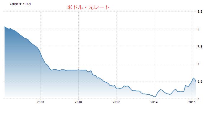 ドル元為替レート