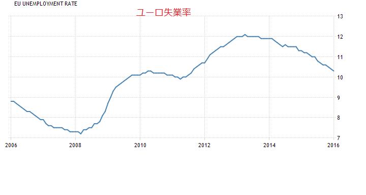 2016-3-23ユーロ失業率
