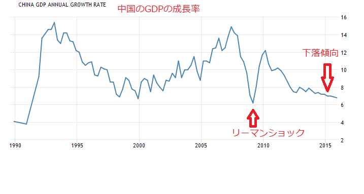 2016-3-21中国GDP成長率
