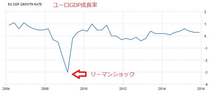 ユーロGDP成長率