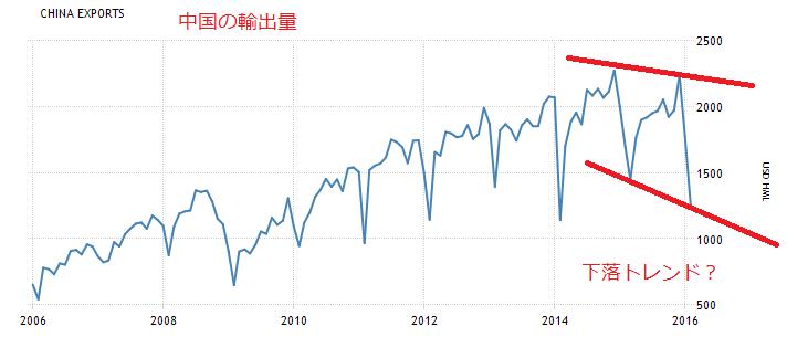 中国輸出量