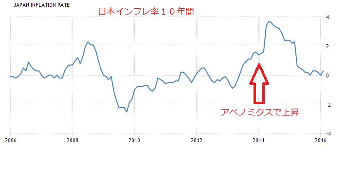 2016-3-28日本インフレ率10年間