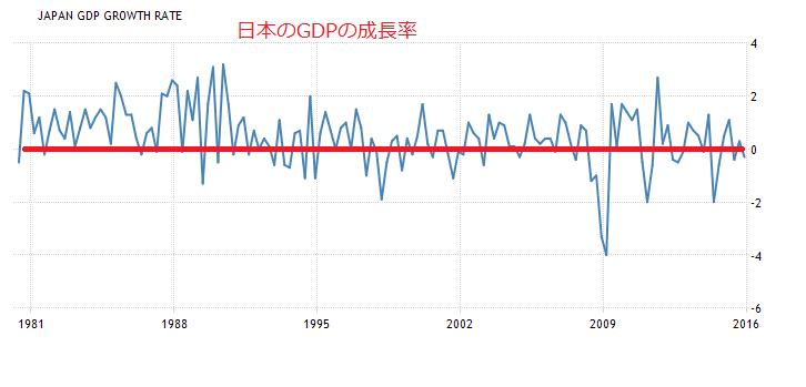 2016-3-28日本GDP成長率