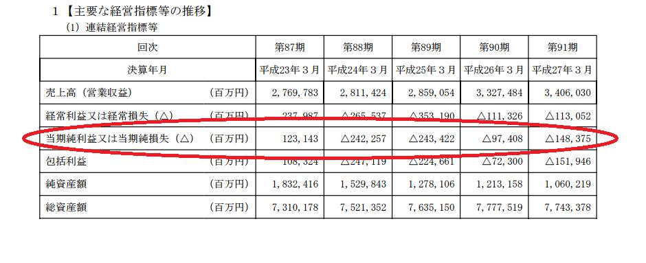 2016-3-20関西電力純利益