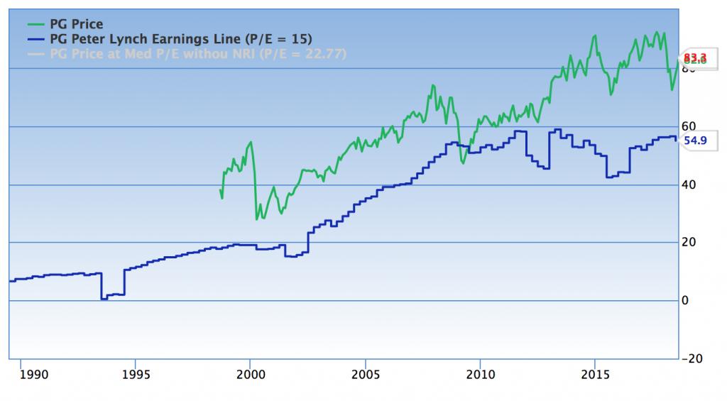PGの株価と理論株価の推移