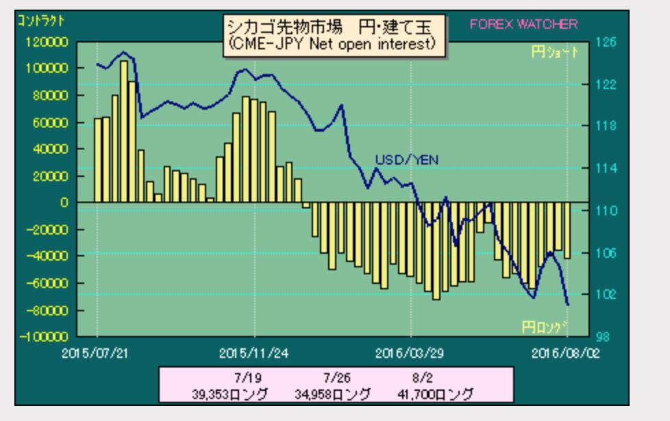 IMMドル円ポジション