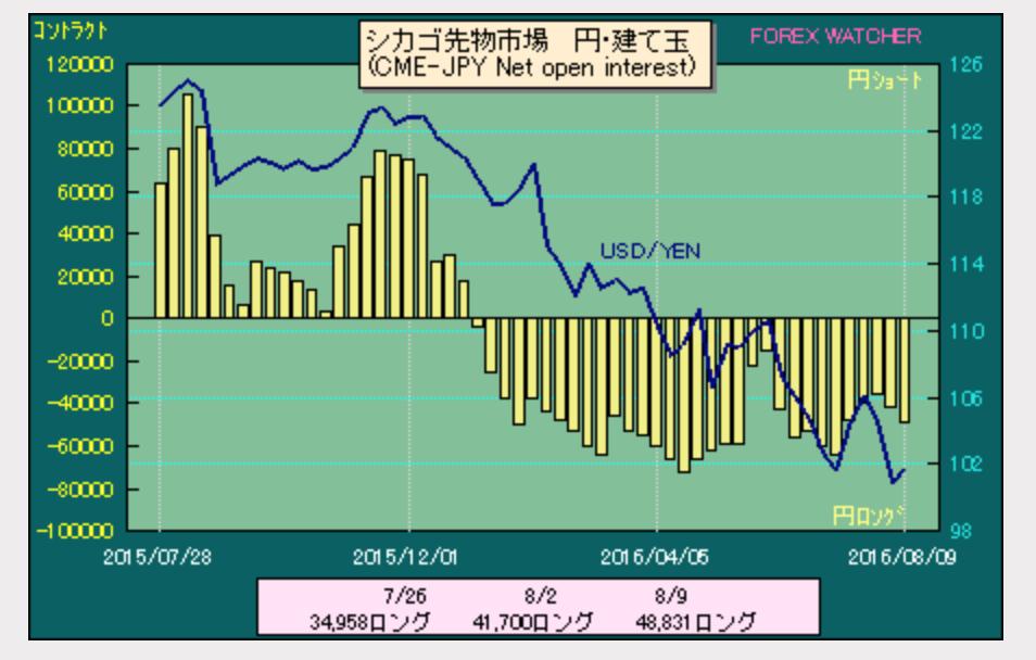 ドル円ポジション