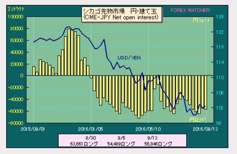 ドル円ポジション2016-9-18