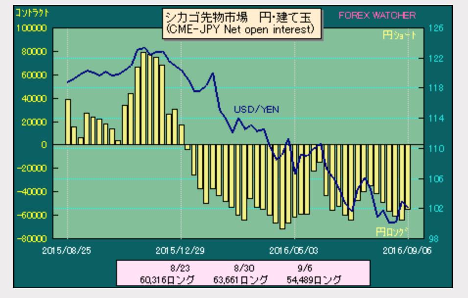 ドル円ポジション2016−9−10
