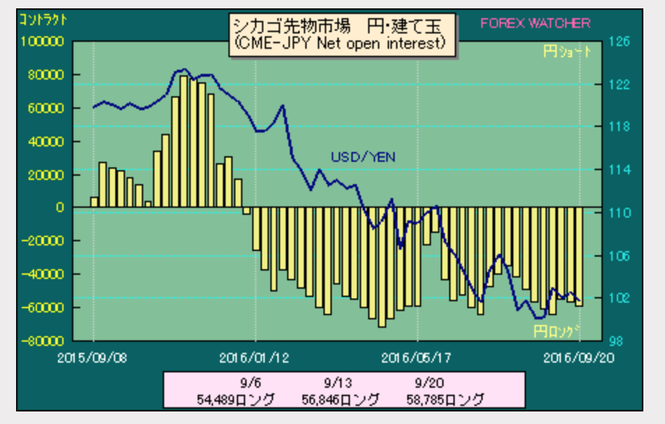ドル円ポジション2016-9-25