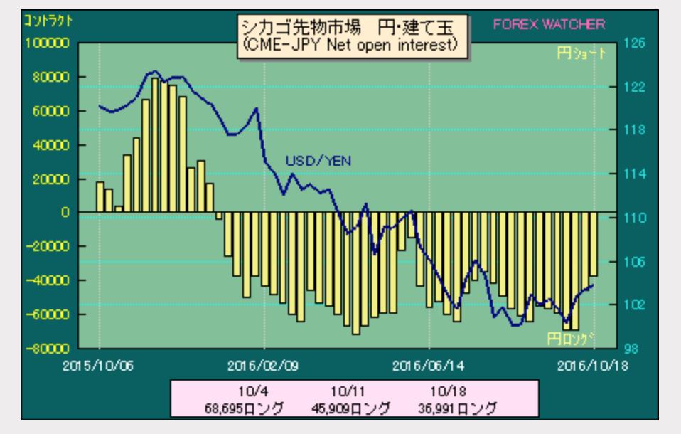 ドル円ポジション2016-10-22