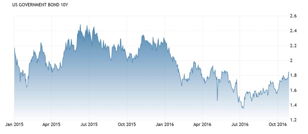 米10年物国債短期チャート2016-10-29