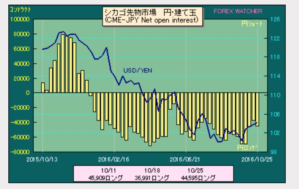 ドル円ポジション2016-10-29