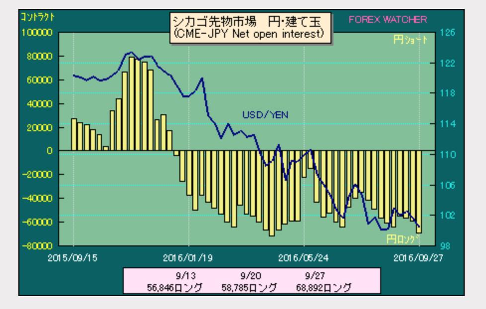ドル円ポジション2016−10−6
