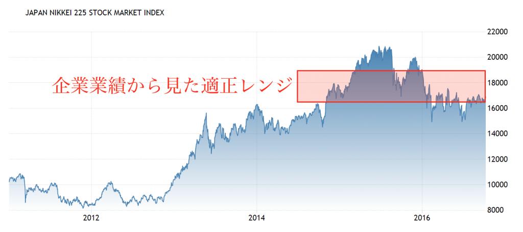 日経平均2016-10-10