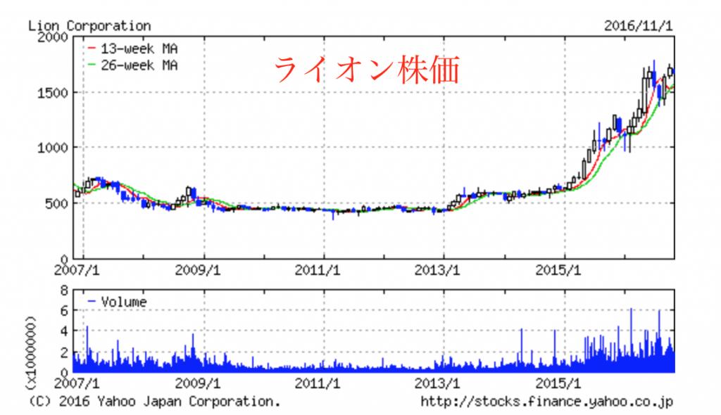 ライオン株価