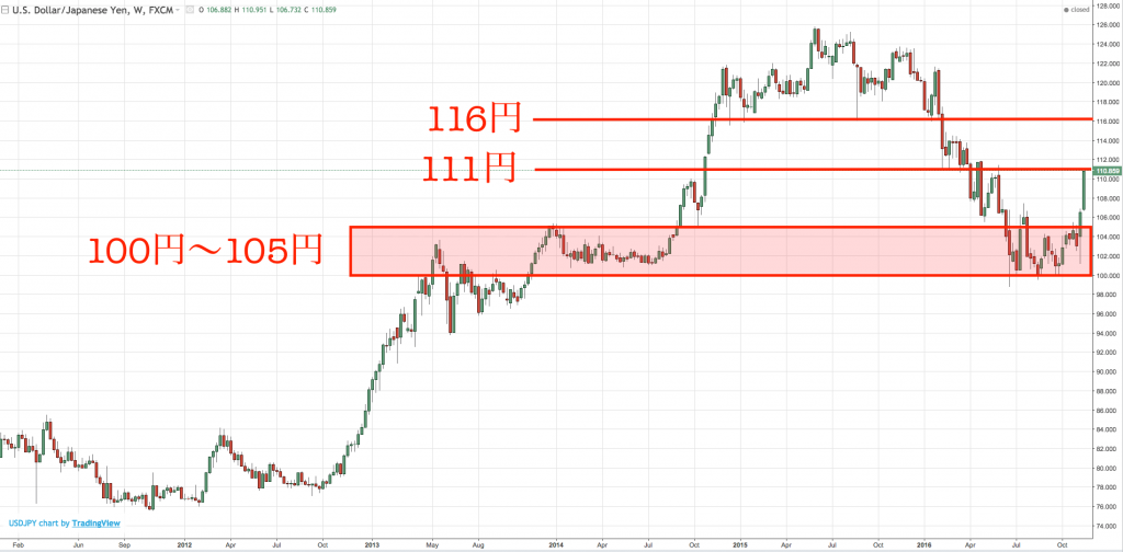 dollar-yen2016-11-19