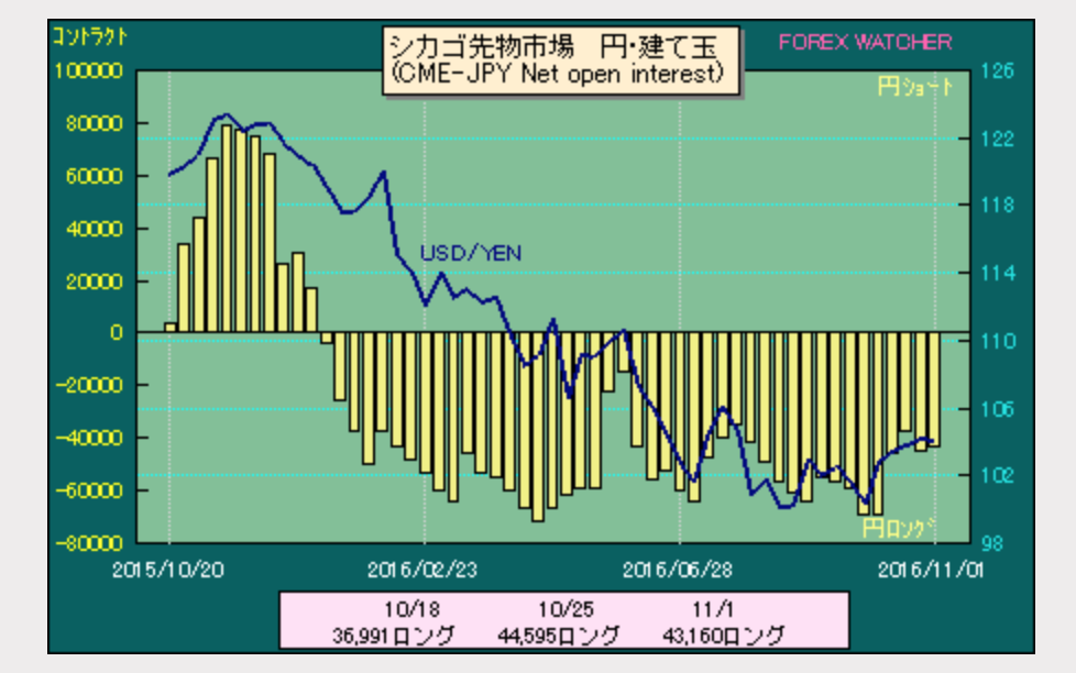 dollar-yen-position-2016-11-05
