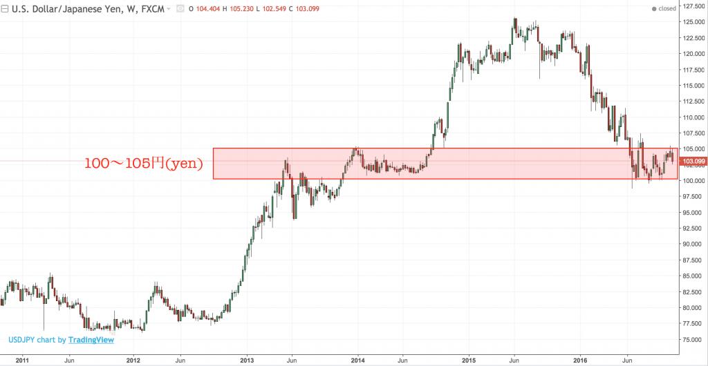 dollar-yen2016-11-5