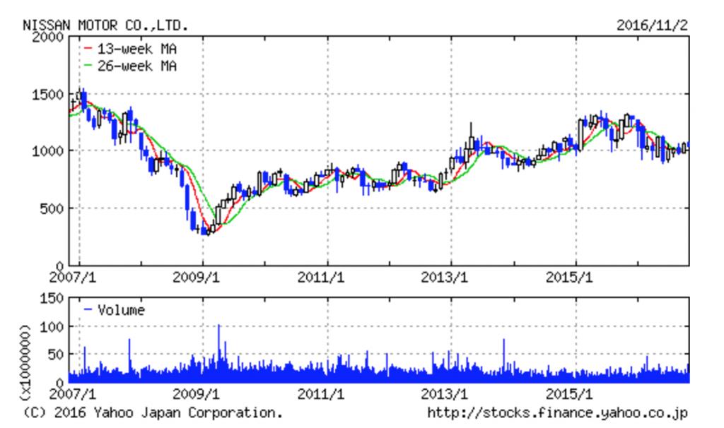 nissan-chart
