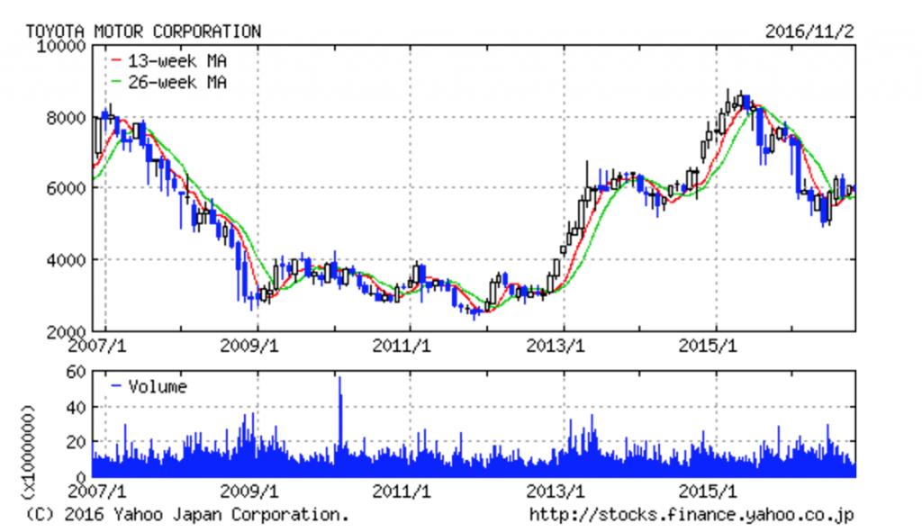 toyota-chart