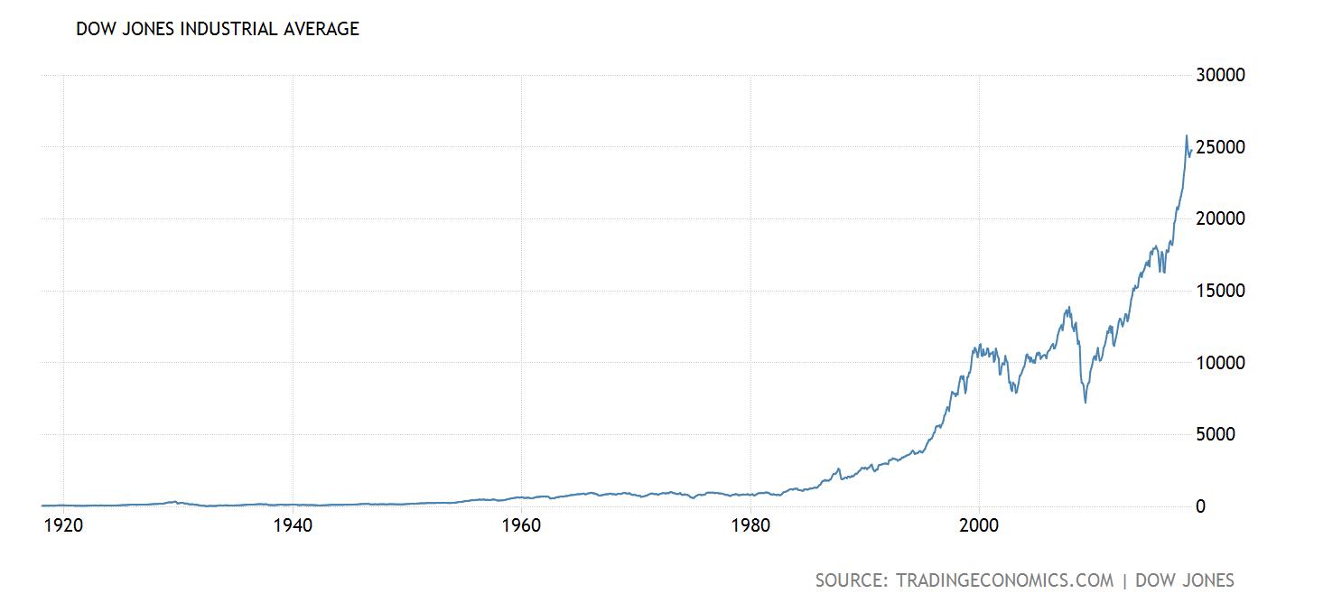 アメリカ 株 買い 時
