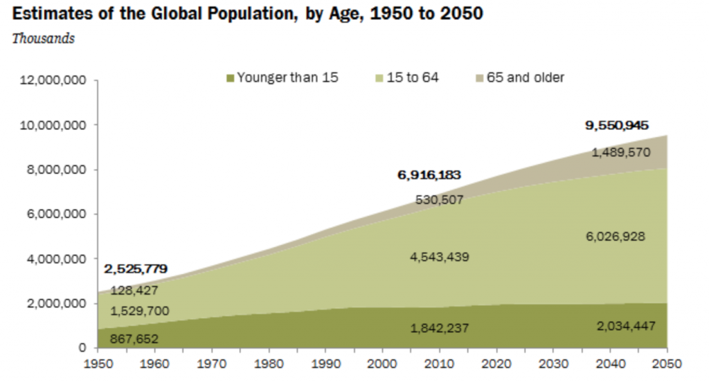 世界人口予測