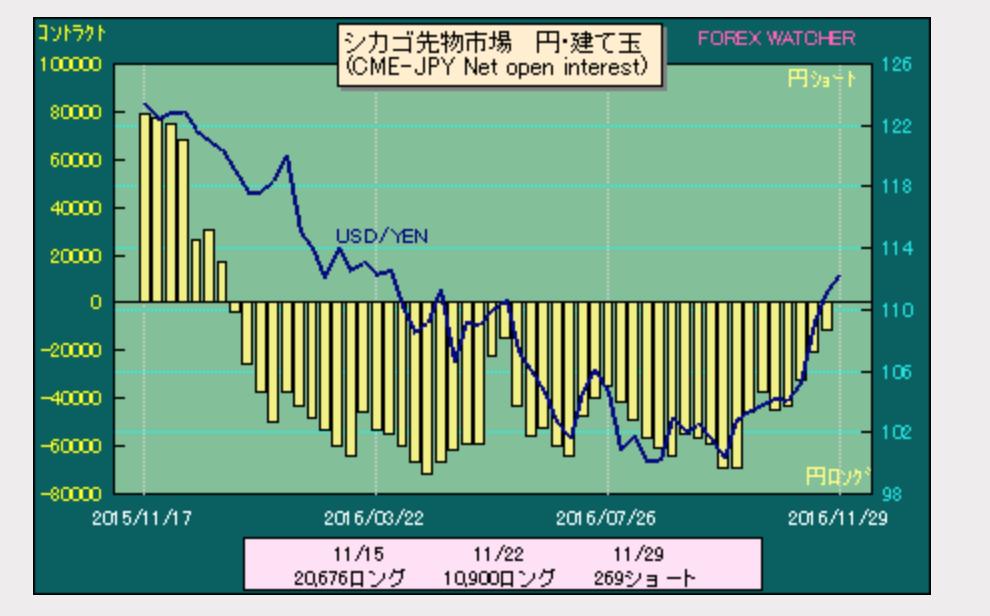dollar-yen-position2016-12-03