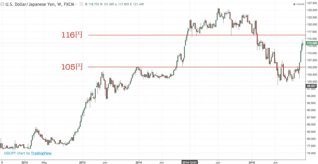 dollar-yen2016-12-03