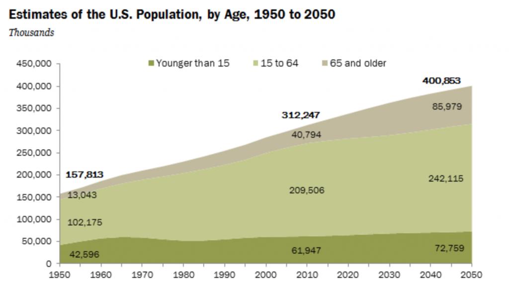 アメリカ人口予測