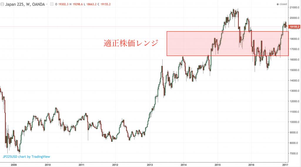 Nikkei2017-01-22