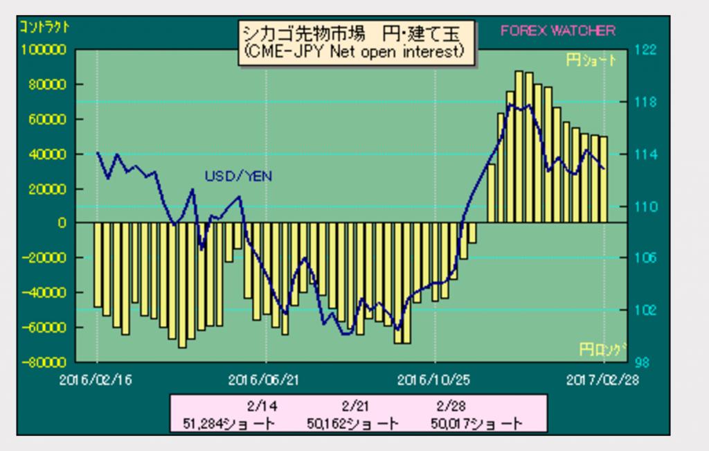 ドル円ポジション2017-03-05